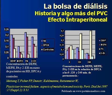 dialisis_peritoneal/toxicidad_bolsa_PVC_dialisis_peritoneal