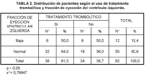 estratificacion_riesgo_diagnostico_no_invasivo/infarto_agudo_miocardio_2