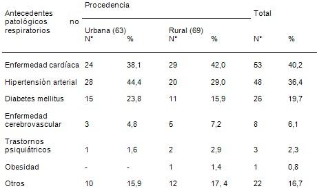 estudio_clinico_epidemiologico/neumonias_adquiridas_comunidad_2