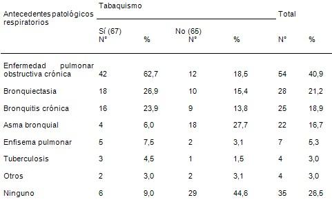 estudio_clinico_epidemiologico/neumonias_adquiridas_comunidad_3