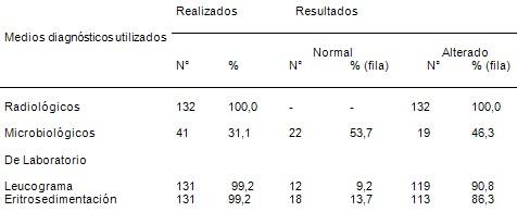 estudio_clinico_epidemiologico/neumonias_adquiridas_comunidad_5