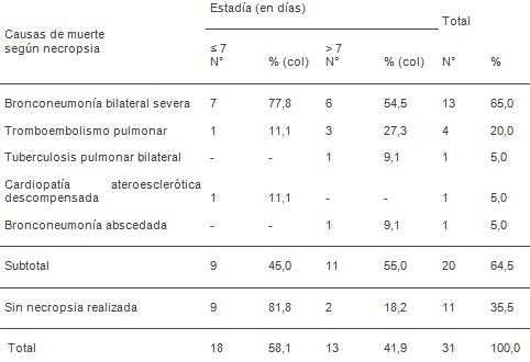 estudio_clinico_epidemiologico/neumonias_adquiridas_comunidad_6