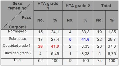 factores_riesgo_cardiovascular_HTA/hipertension_arterial_adultos_3