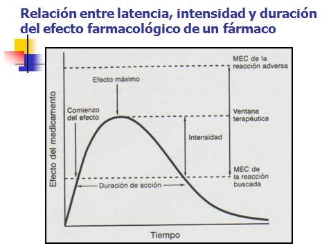 efecto farmaco: