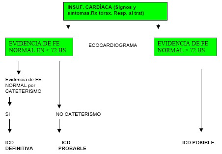 manual_cardiologia_pautas/algoritmo_insuficiencia_cardiaca_diastolica