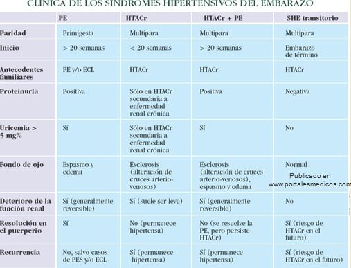 preeclamsia/sindrome_hipertensivo_embarazo_clinica