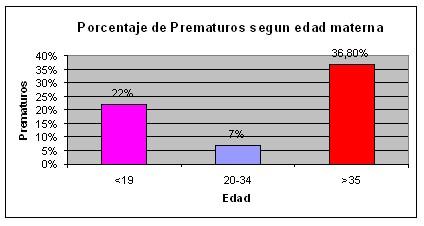 prematurez_edad_materna_3