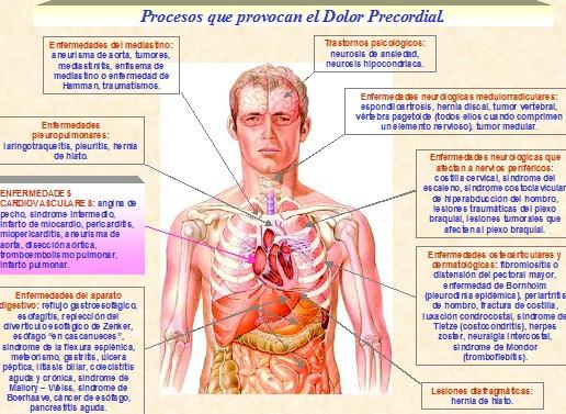 marcadores_cardiacos_isquemia/procesos_dolor_precordial