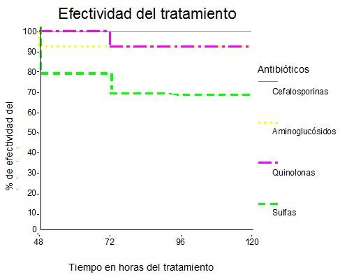 antibiotico_diarrea_pediatria/antibioticos_diarreas_efectividad_tratamiento