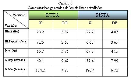 ciclistas_alto_rendimiento/rendimiento_funcional_aerobio_anaerobio_1