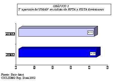 ciclistas_alto_rendimiento/rendimiento_funcional_aerobio_anaerobio_uman