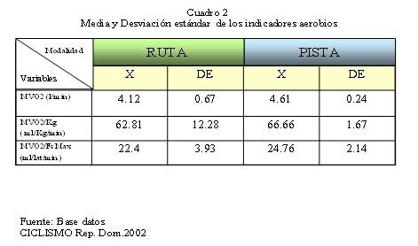 ciclistas_alto_rendimiento/rendimiento_funcional_indicadores_aerobios
