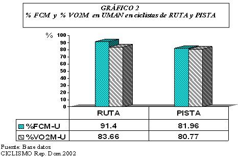 ciclistas_alto_rendimiento/rendimiento_funcional_uman_frecuencia_cardiaca