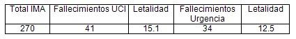 letalidad_infarto_agudo_miocardio/letalidad_IMA_IAM