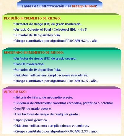 marcadores_cardiacos/estratificacion_riesgo_global