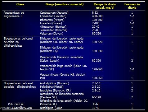 prevencion_deteccion_tratamiento_HTA/algoritmo_tratamiento_hipertension_HTA_3