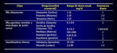 prevencion_deteccion_tratamiento_HTA/algoritmo_tratamiento_hipertension_HTA_4