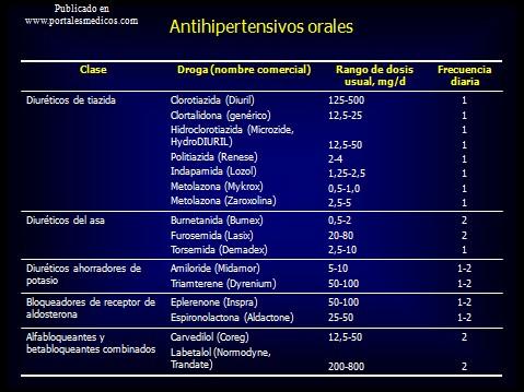 prevencion_deteccion_tratamiento_HTA/antihipertensivos_orales_hipertension_HTA