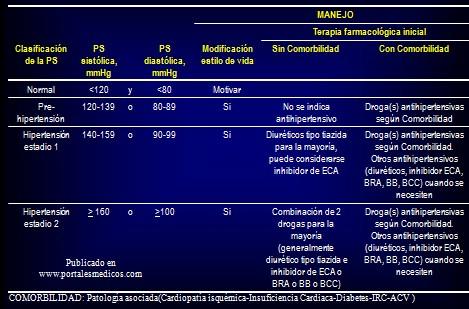 prevencion_deteccion_tratamiento_HTA/clasificacion_presion_sanguinea