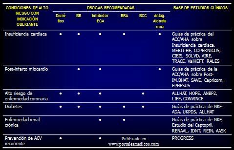 prevencion_deteccion_tratamiento_HTA/comorbilidad_drogas_antihipertensivas