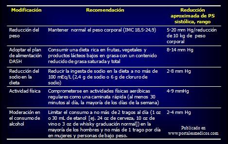 prevencion_deteccion_tratamiento_HTA/modificaciones_estilo_vida
