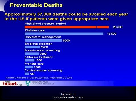 prevencion_deteccion_tratamiento_HTA/muertes_evitables_hipertension_HTA
