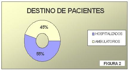 tecnica_extirpacion_polipo_rectal/destino_pacientes_polipo_rectal