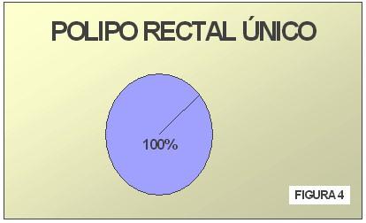 tecnica_extirpacion_polipo_rectal/incidencia_polipo_rectal_unico