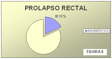 tecnica_extirpacion_polipo_rectal/incidencia_prolapso_rectal_polipo