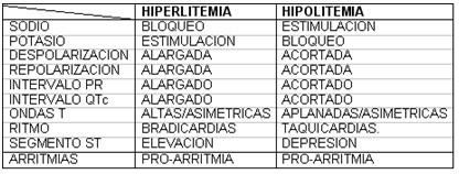 teoria_litio_neurotransmision_sinaptica/litio_hiperlitemia_hipolitemia_ECG_EKG