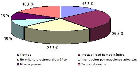 trombolisis_infarto_miocardio/causas_exclusion_fibrinolisis_IAM