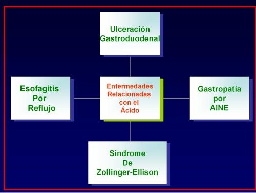 acidez_esofago_gastroduodenal2