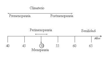 cronologia_climaterio