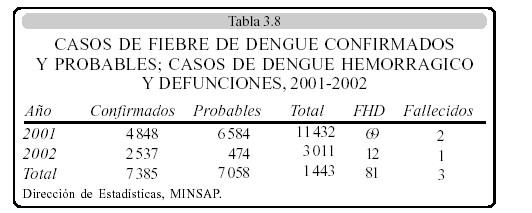 casos_fiebre_dengue
