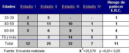 enfermedad_renal_cronica_tabla4