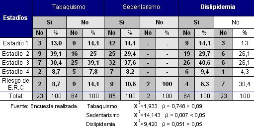 enfermedad_renal_cronica_tabla6
