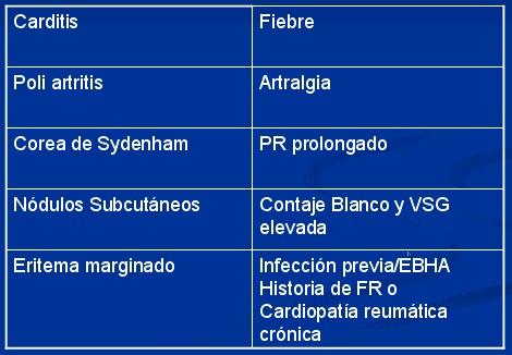 fiebre_reumatica_tabla