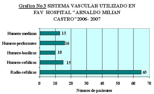 fistula_arteriovenosa_grafico3