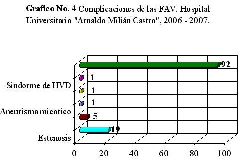 fistula_arteriovenosa_grafico4