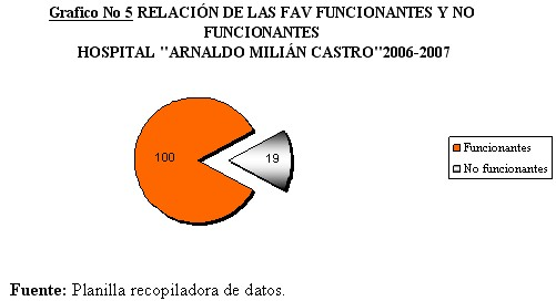 fistula_arteriovenosa_grafico5