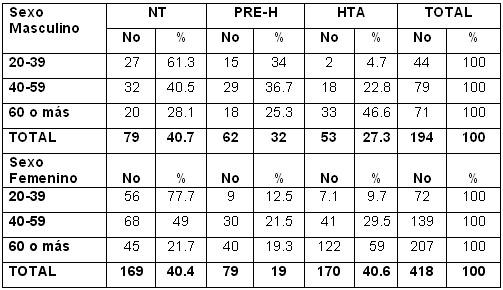 Presión arterial 40 años masculino