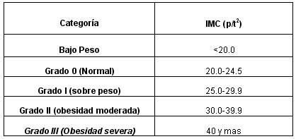 imc_tabla1