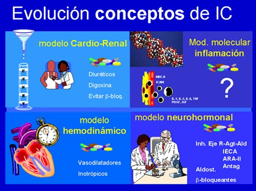 insuficiencia_cardiaca_evolucion