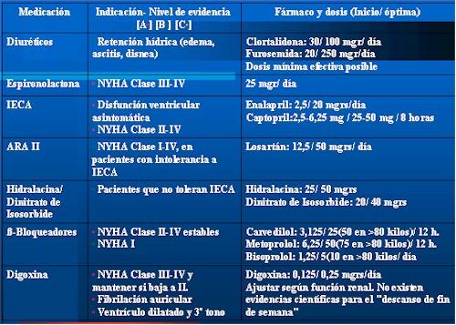 insuficiencia_cardiaca_tabla1