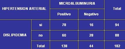 microalbuminuria_tabla10