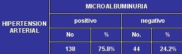 microalbuminuria_tabla2