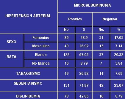 microalbuminuria_tabla3