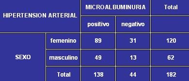 microalbuminuria_tabla4