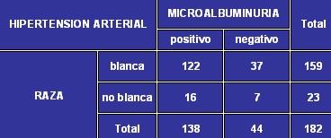microalbuminuria_tabla5