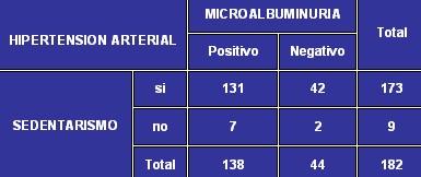 microalbuminuria_tabla7
